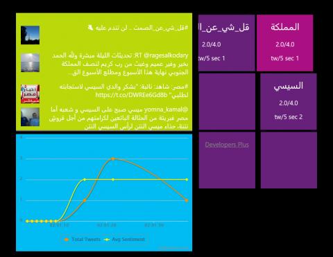 Twitter Hadoop Storm Analysis
