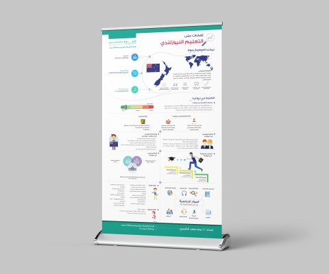 تصميم رول أب انفوجرافيك لمديرية التعليم في السعودية
