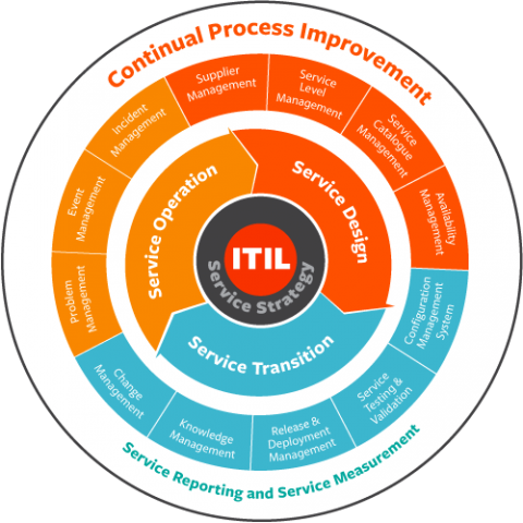 ADD: New ITIL Consultancy Delivery Approach