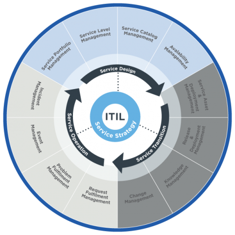 Tackling the ITIL implementation challenges