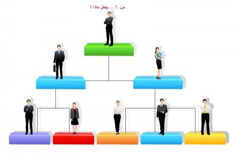 إعداد رؤية ورسالة وهيكل تنظيمي لشركة مقاولات