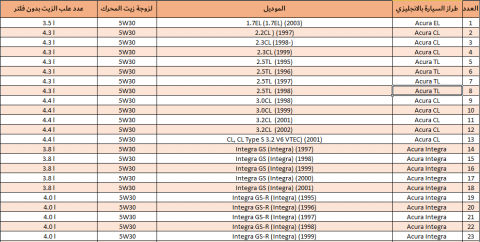 اعداد داتا للشركات والمنتجات