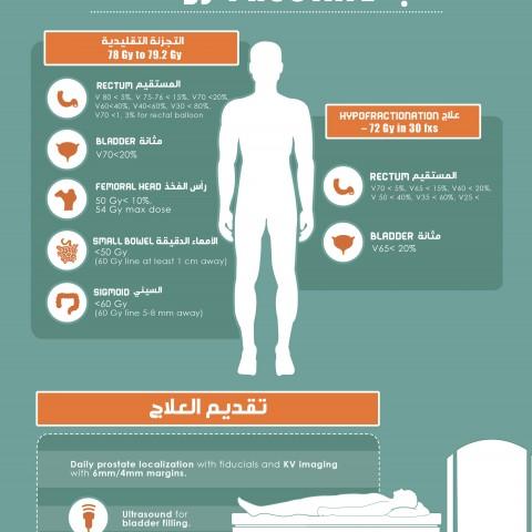 انفوغرافيك لمرضى البروستات
