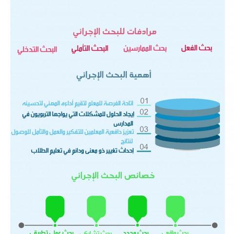 انفوغرافيك PSD مادة تعليمية لأحد الزبائن
