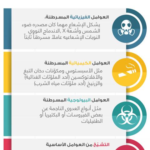 تصميم انفوجرافيك ( الانواع الشائعة للأورام ) بالسعودية