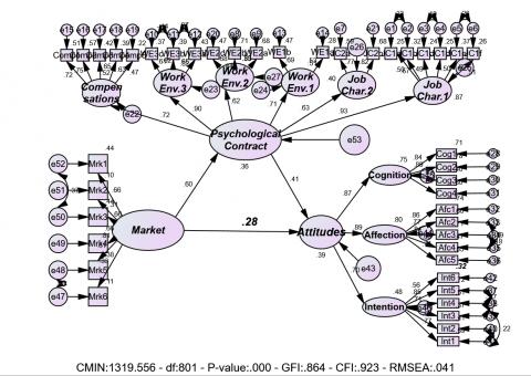 نمذجة المعادلات الهيكلية (SEM)