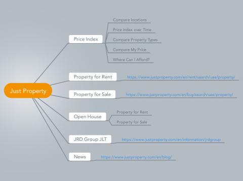 خرائط تعريفية بالمواقع (Mindmap).