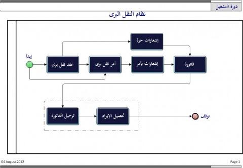 دورة إيرادات للنقل البرى