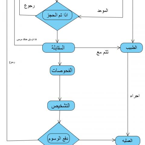 تحليل نظام مستشفي اسنان UML