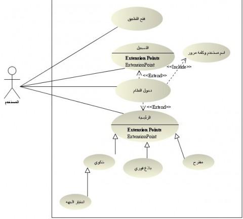 تحليل وتصميم الانظمة باستخدام UML