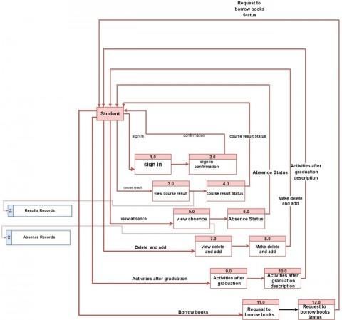 تصميم dvd diagram بواسطة uml