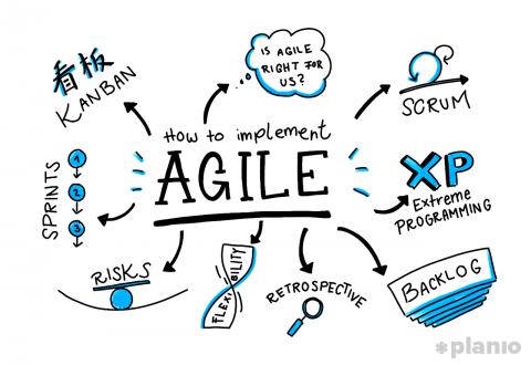 Agile Methodology (ترجمة فيديو)