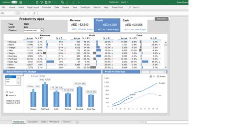 تصميم لوحة عرض لمقارنة الايرادات الفعلية مع كل من الموازنة وايرادات العام السابق