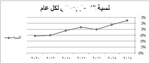 تحليل البيانات لمحل بيع تمور