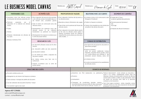 Business Model canva لمشروع Cycle Memory