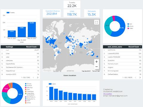تقرير تفاعلي على Google data studio