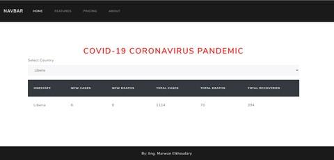إحصائيات فيروس كورونا