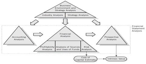 التحليل المالى بغرض المراجعة والدراسة الائتمانية